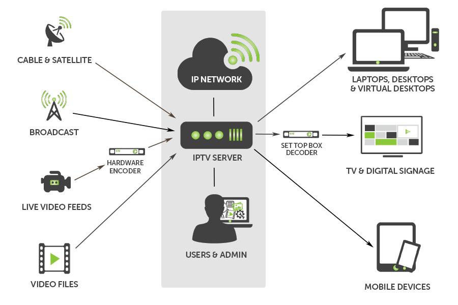 Digital Signage & IPTV | Alpha Video & Audio